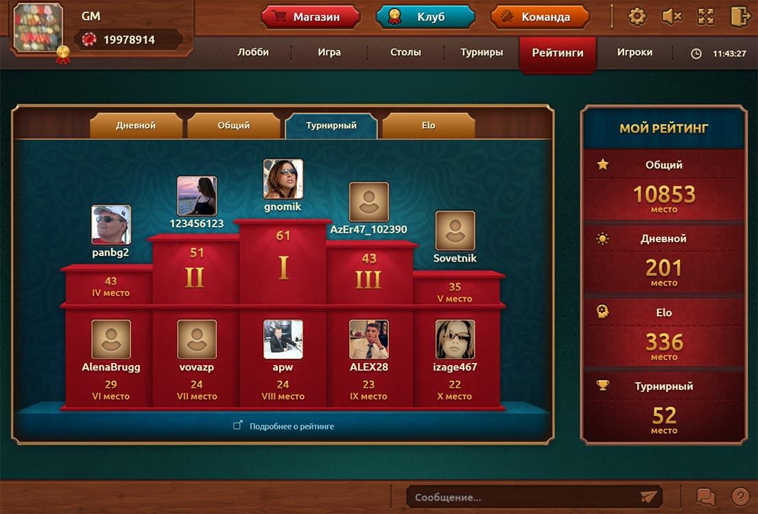 Рейтинги игроков портала по игре в нарды. Всего их четыре вида: дневной, общий, турнирный и рейтинг по системе Ело.